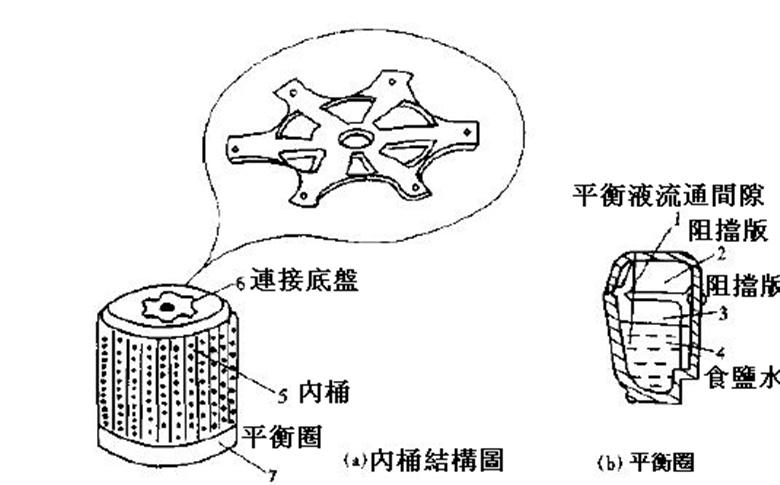 離合器結構示意圖