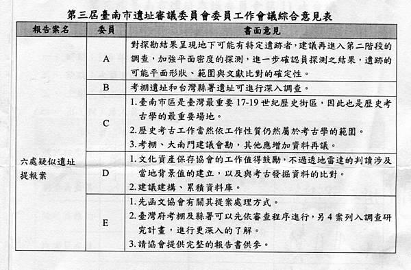 1060306台南市遺址審議委員會003.jpg
