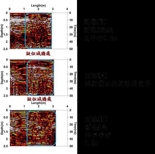 (2)測線(3)、(4)、(5)(3)綜合上述5條測線的圖徵,明顯表示在巷弄尾端有小北門城垣北段之基礎存在。.png