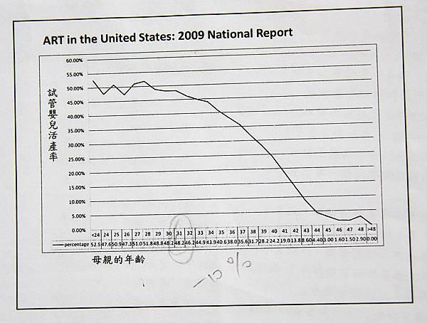 tn_2014-4-7 試管嬰兒活產率