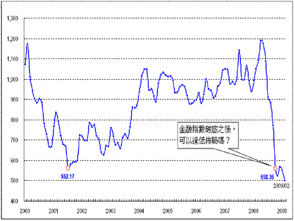 金融股指數.bmp
