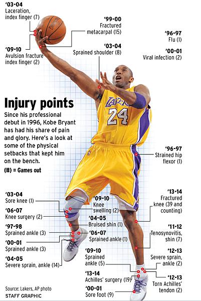kobe injuries history