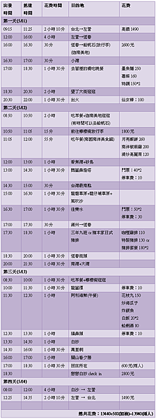 [2007‧戀戀墾丁] 行程計劃 (三)