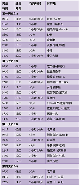 [2007‧戀戀墾丁] 實際行程一覽表