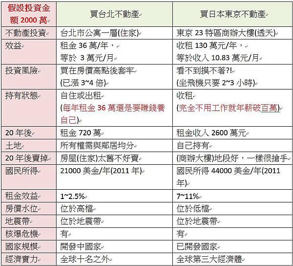 日本東京房地產投資心得篇(十四)