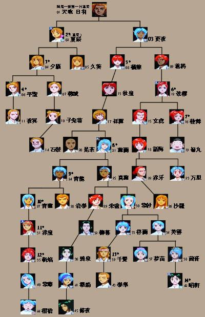 降鬼-家族樹狀圖