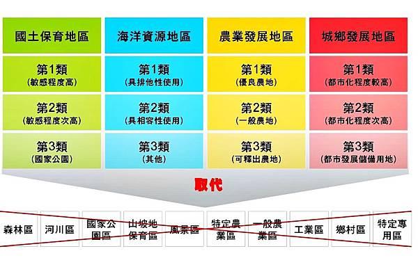 行土地使用分區改劃為國土功能分區.jpg