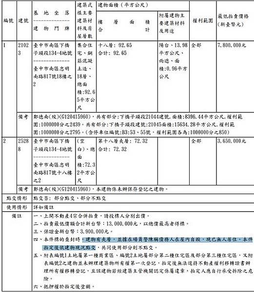 鄉林凱撒永春法拍 宜朋資產.jpg