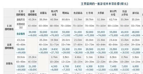 程車車資估價
