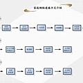家庭網路-弱電介紹