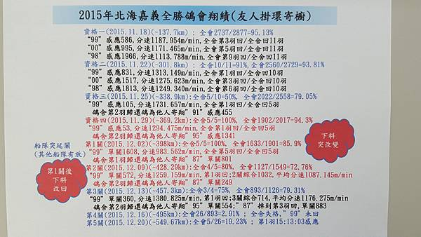 2015年朴子全勝鴿會成績.jpg