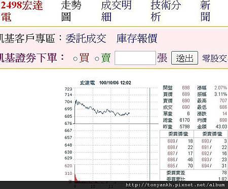 20111106宏達電個股走勢