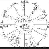 2011-10-24 AM0230 太陽進入天蠍座