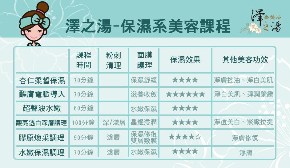 澤之湯美容保濕課程比較表.jpg