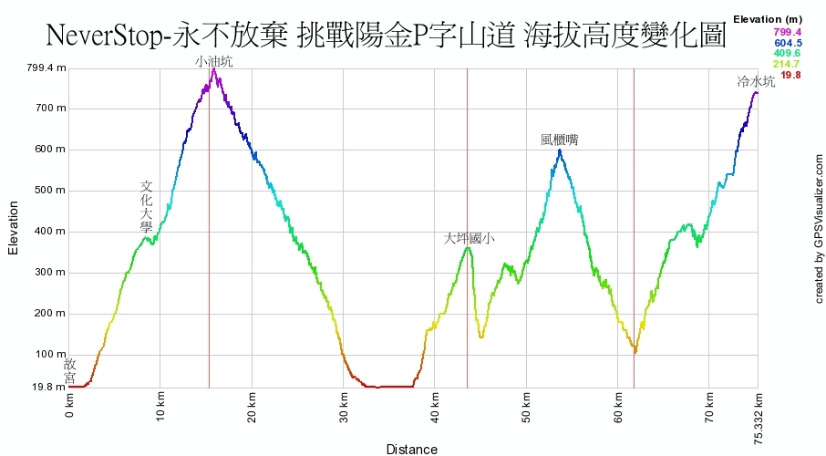 3P海拔高度變化表.jpg