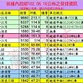 20130816實價登錄