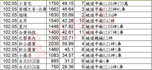 20130816實價登錄02