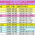 20131201實價登錄
