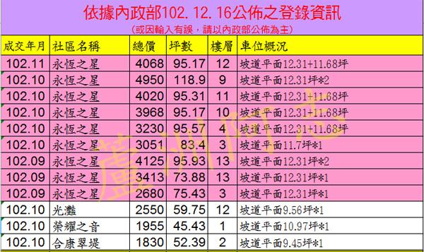 20131216實價登錄