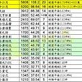 20131216實價登錄02