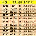 20131216寶石上品苑實價登錄