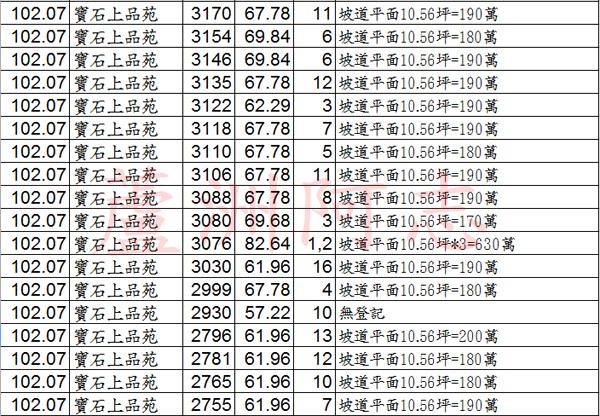 寶石上品苑20131201實價登錄03