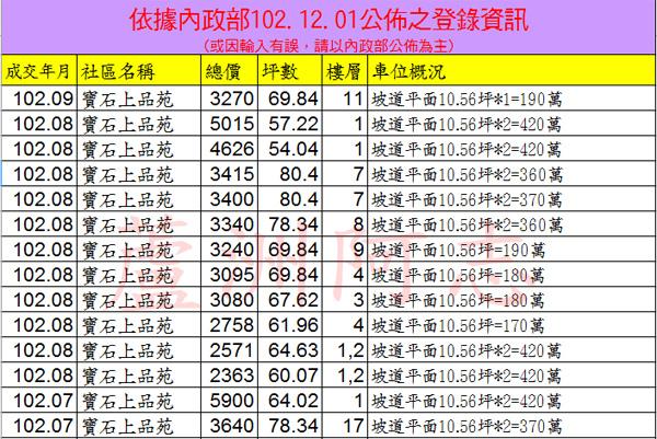 20131201寶石上品苑實價登錄