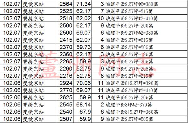 雙捷京站實價登錄02