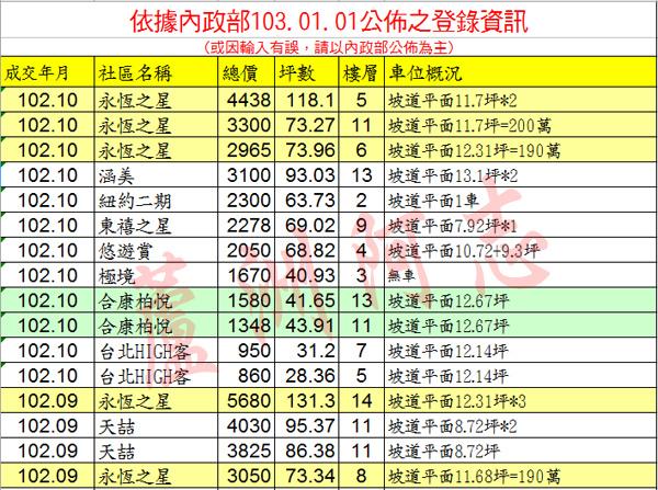 20140101實價登錄
