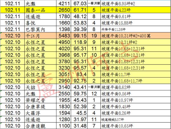 20140116實價登錄03