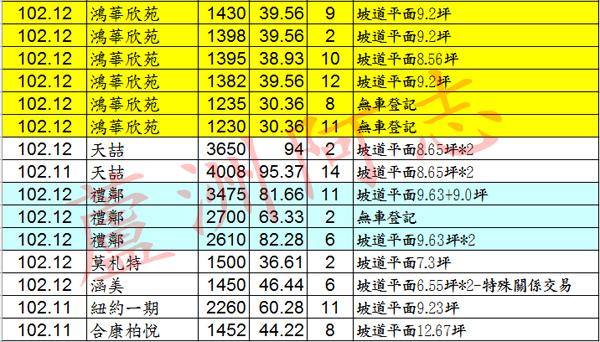 20140216實價登錄02