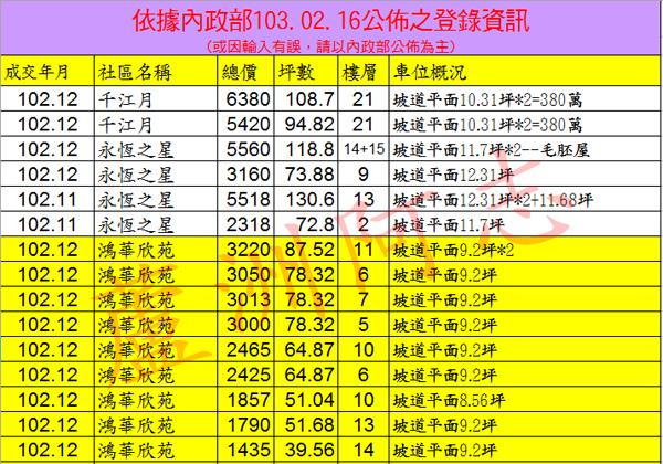 20140216實價登錄