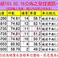 20140216東煒泰和實價登錄