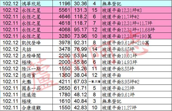 20140301實價登錄04