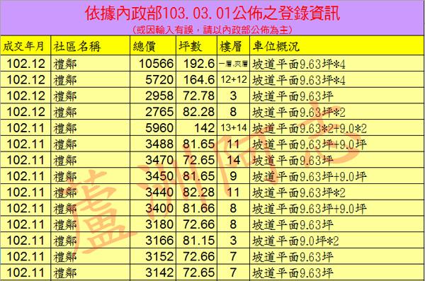 20140301實價登錄