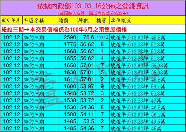 20140316實價登錄