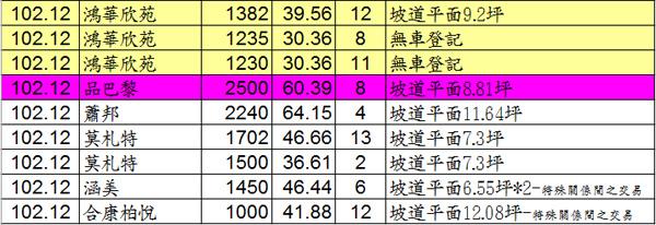 20140316實價登錄04