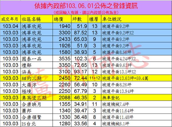 20140601實價登錄