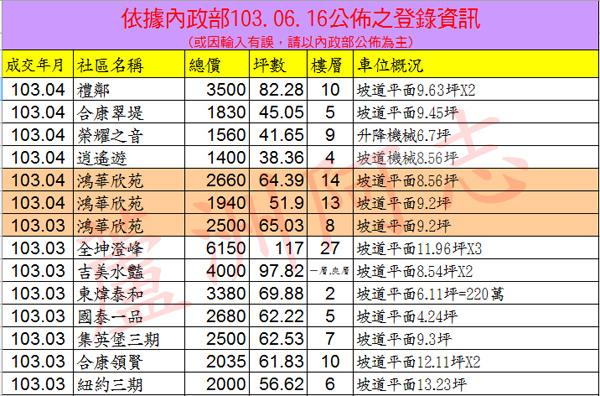 20140616實價登錄
