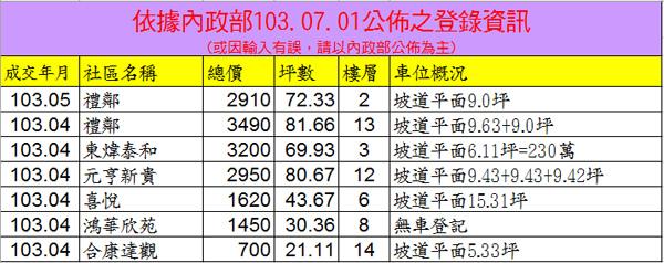 2014.07.01實價登錄