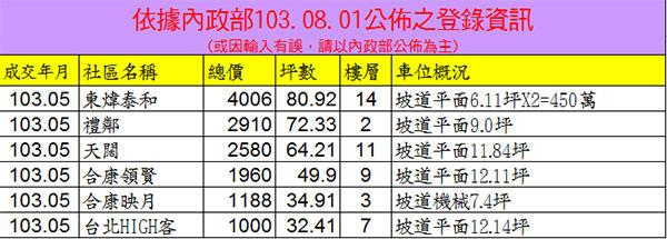 20140801實價登錄