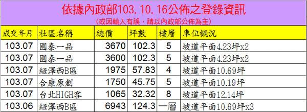 20141016實價登錄