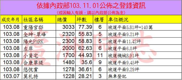 20141101實價登錄