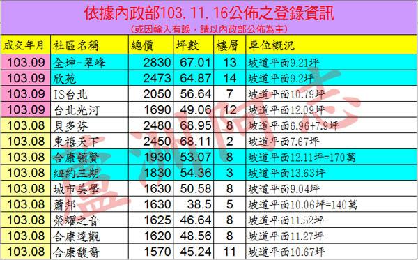 20141116實價登錄