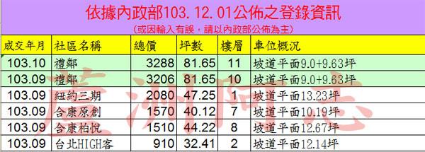 20141201實價登錄