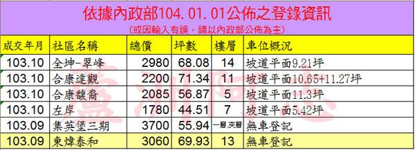 20150101實價登錄