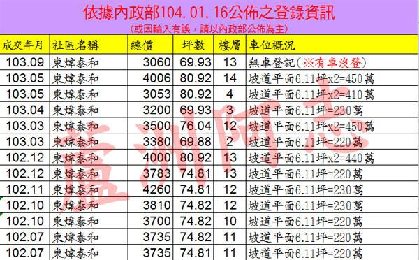 20150116東煒泰和實價登錄