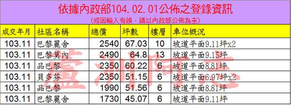20150201實價登錄資訊