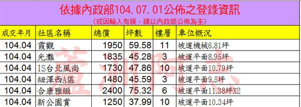 20150701實價登錄