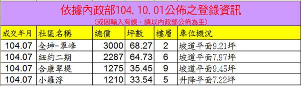 20151001實價登錄